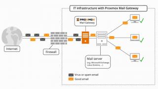 Proxmox Mail Gateway 5.0