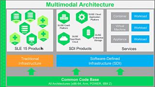 Versionssprung bei SUSE Linux Enterprise